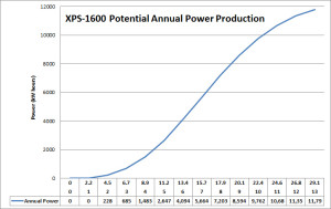 XPS-1600-AnnualPower